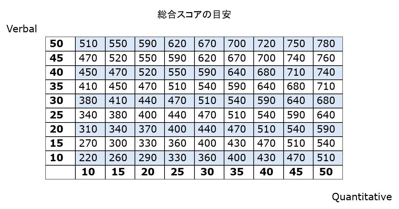 GMATスコア表